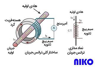 ساختار داخلی ترانس جریان